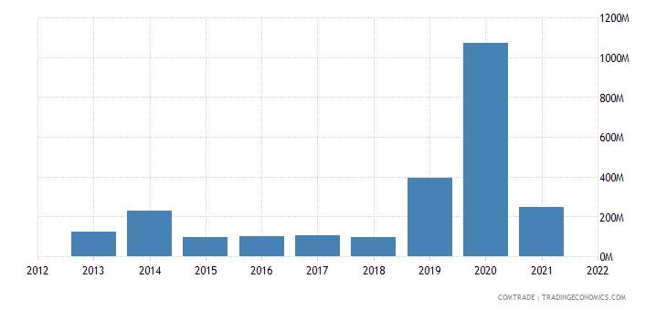 nigeria imports denmark