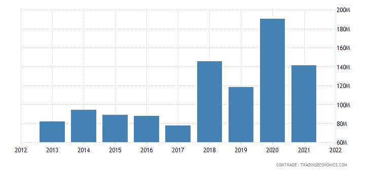 nigeria imports egypt