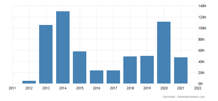nigeria imports finland
