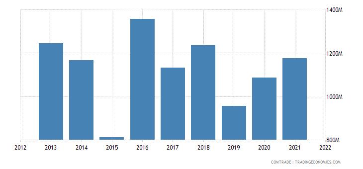 nigeria imports france