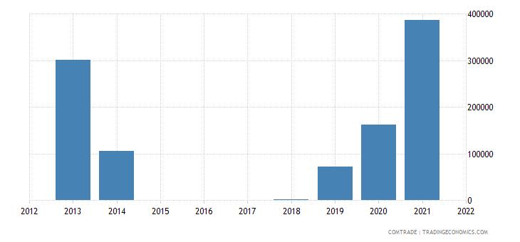 nigeria imports gambia