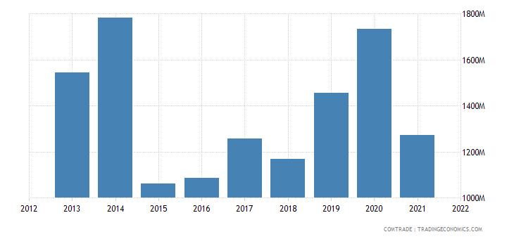 nigeria imports germany