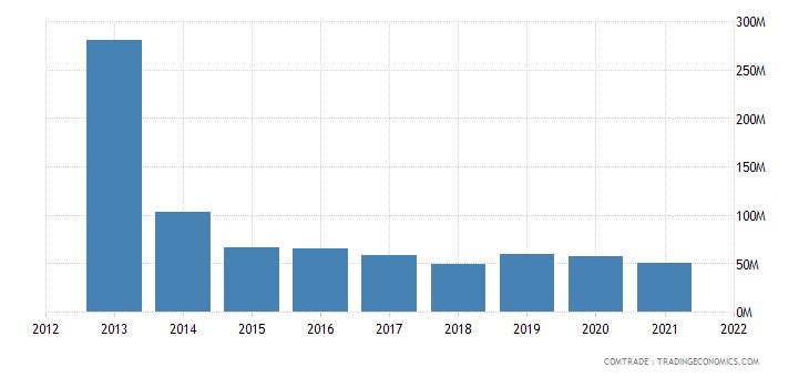 nigeria imports ghana