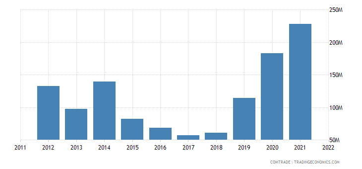 nigeria imports greece
