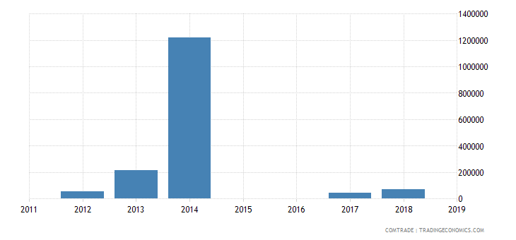 nigeria imports grenada