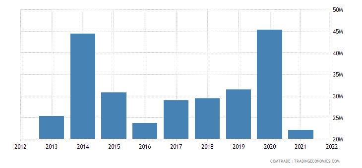 nigeria imports hungary