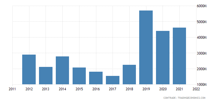 nigeria imports india