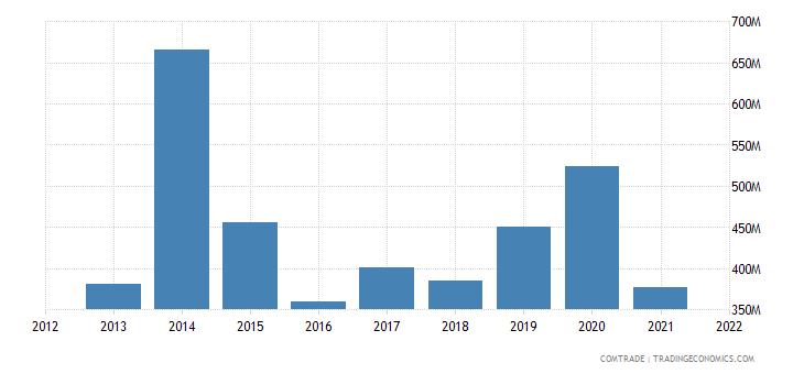 nigeria imports indonesia
