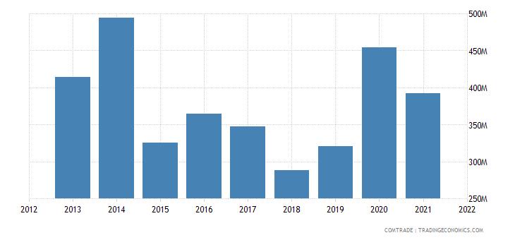 nigeria imports ireland