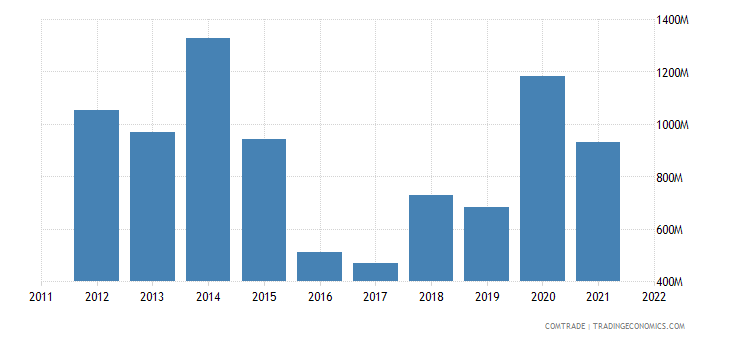 nigeria imports iron steel