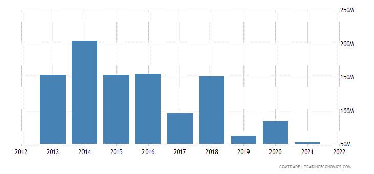 nigeria imports israel