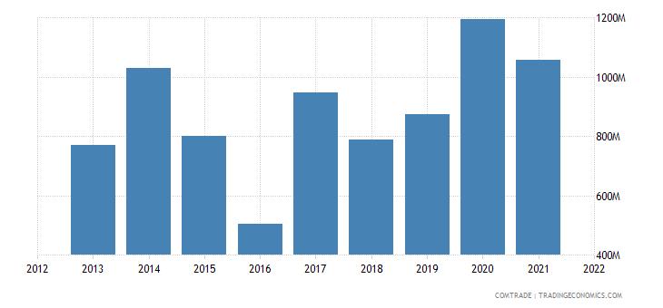 nigeria imports italy
