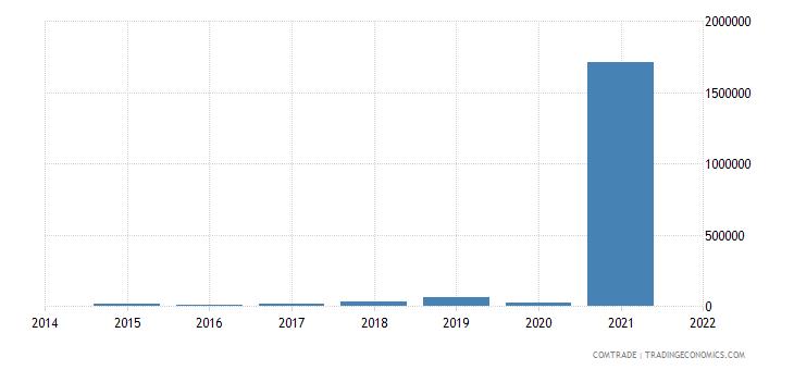 nigeria imports kazakhstan