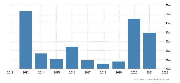 nigeria imports kenya