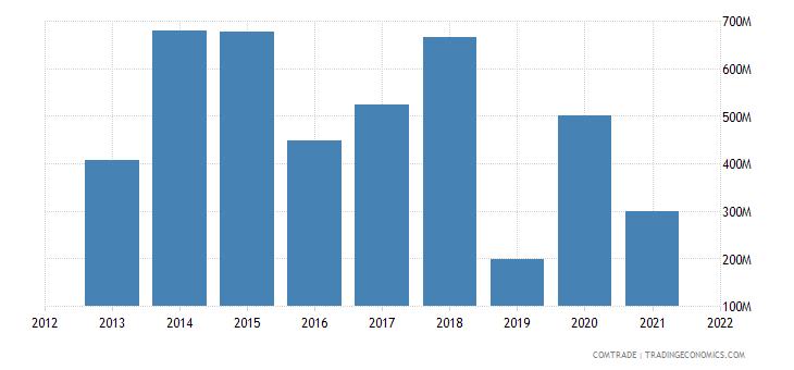 nigeria imports latvia