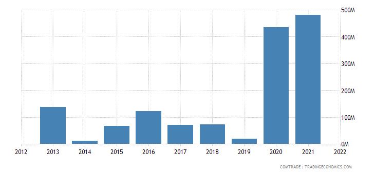 nigeria imports lithuania