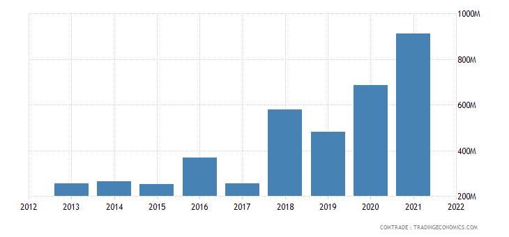 nigeria imports malaysia