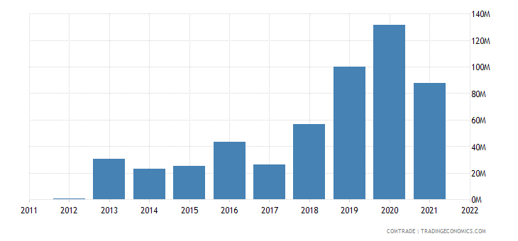 nigeria imports mexico