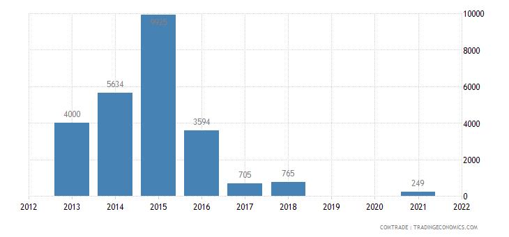 nigeria imports mongolia