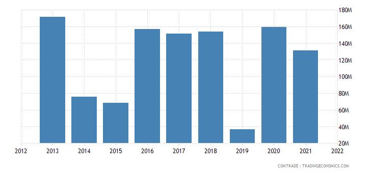nigeria imports morocco