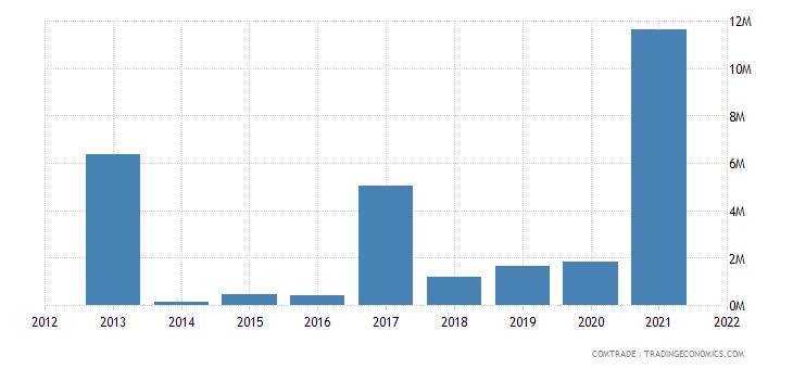 nigeria imports mozambique