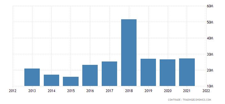nigeria imports namibia