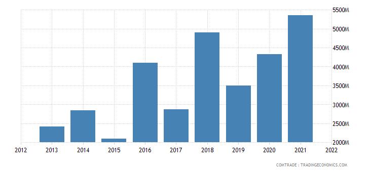 nigeria imports netherlands