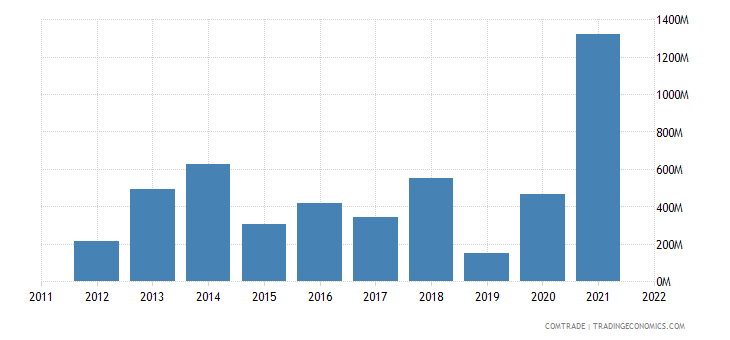 nigeria imports norway