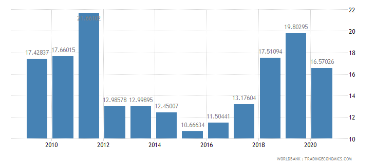 nigeria imports of goods and services percent of gdp wb data