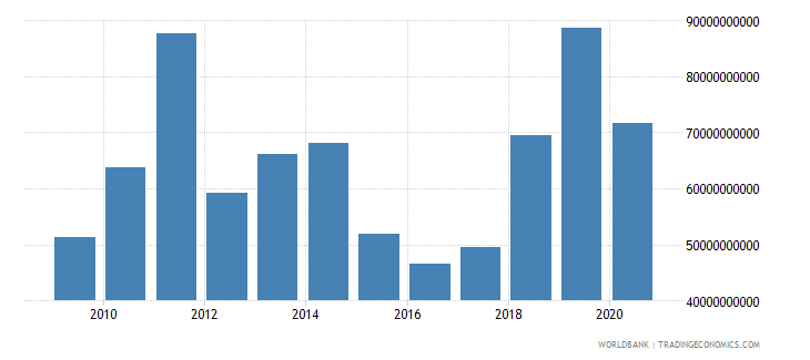 nigeria imports of goods and services us dollar wb data