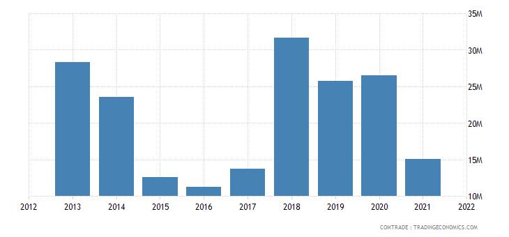 nigeria imports pakistan