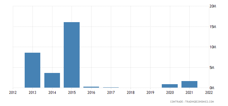 nigeria imports paraguay