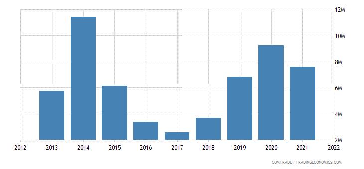 nigeria imports philippines