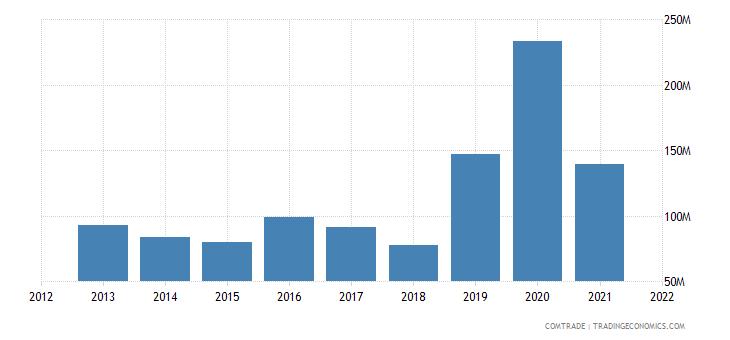 nigeria imports poland