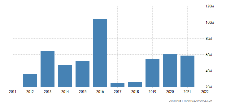 nigeria imports portugal