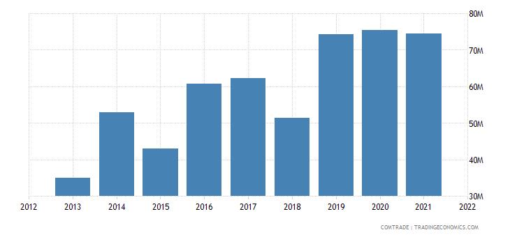 nigeria imports qatar