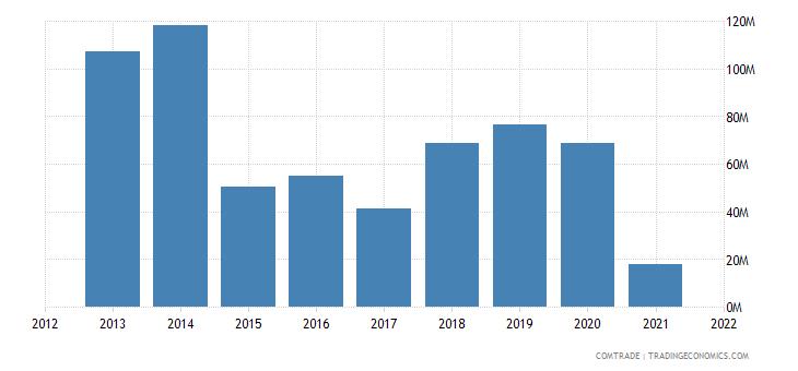 nigeria imports romania