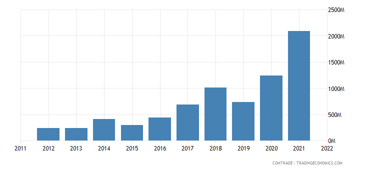 nigeria imports russia