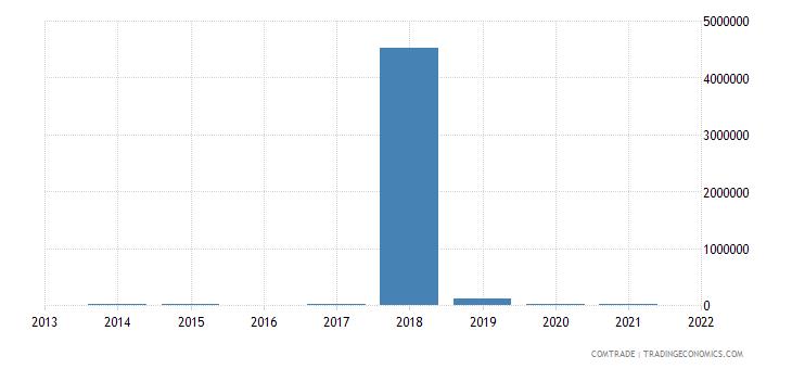nigeria imports rwanda