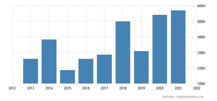 nigeria imports saudi arabia