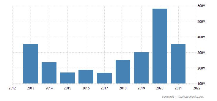 nigeria imports singapore