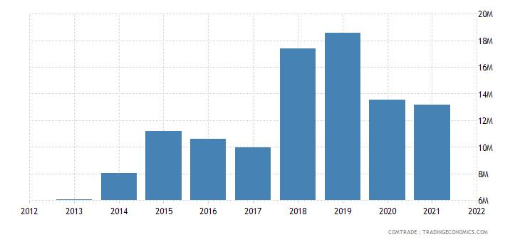 nigeria imports slovakia