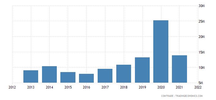 nigeria imports slovenia