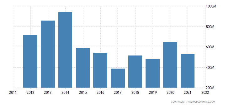 nigeria imports south africa