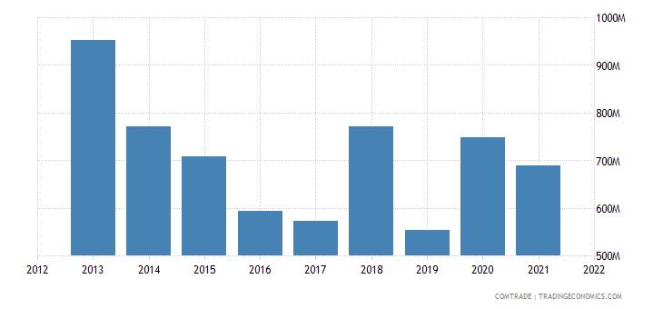 nigeria imports spain