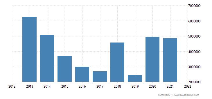nigeria imports sri lanka