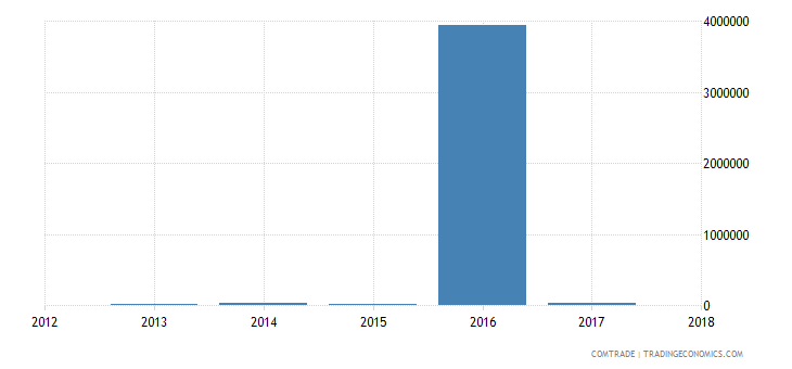 nigeria imports st vincent grenadines