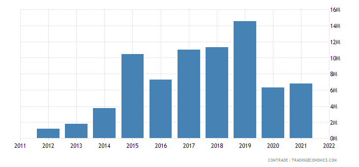 nigeria imports sudan