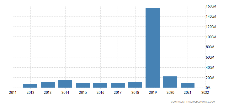 nigeria imports swaziland