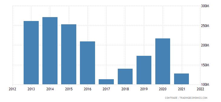 nigeria imports sweden